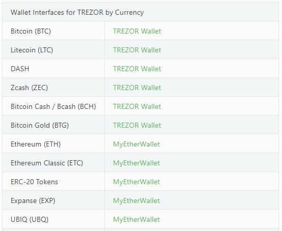 TREZORの対応通貨