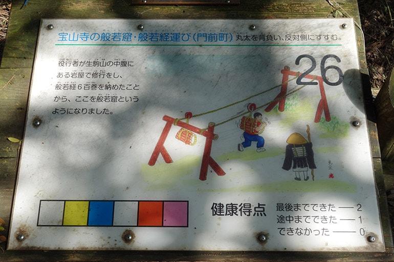 生駒山麓フィールドアスレチック「宝山寺の般若窟・般若経運び(門前町)」案内板