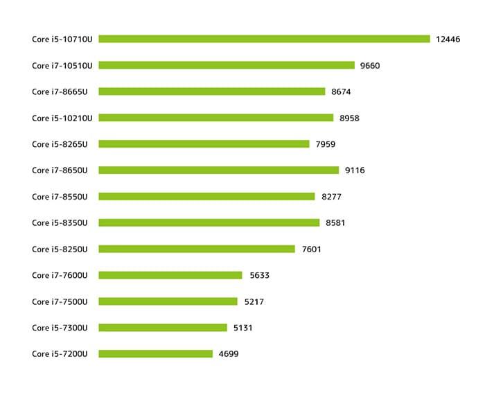 インテルCPUのベンチマーク比較